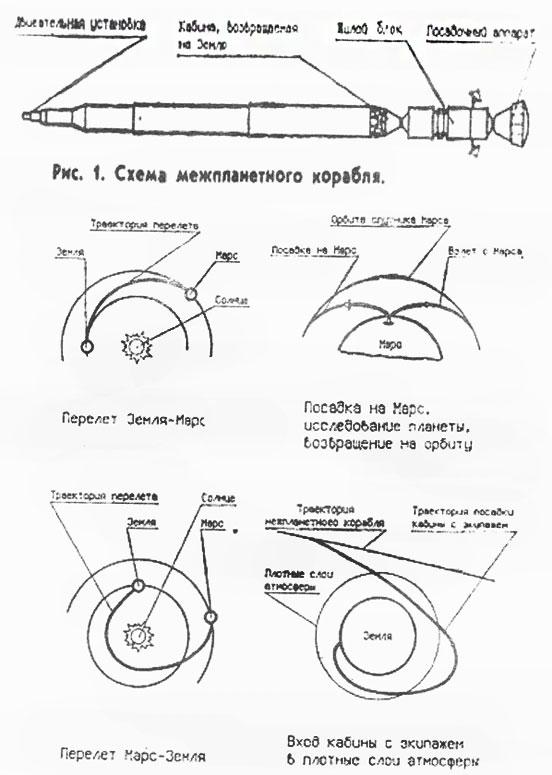 Схема полета на Марс.
