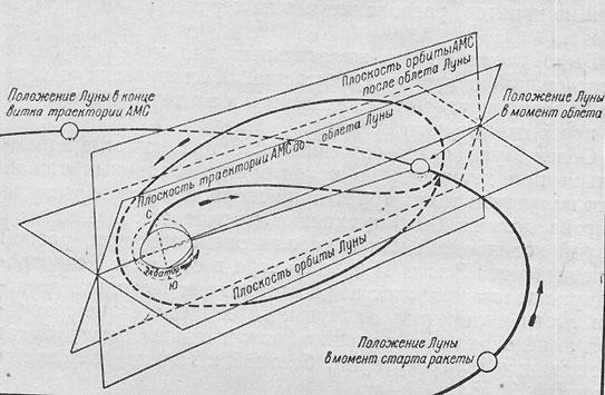 Схема траектории полета